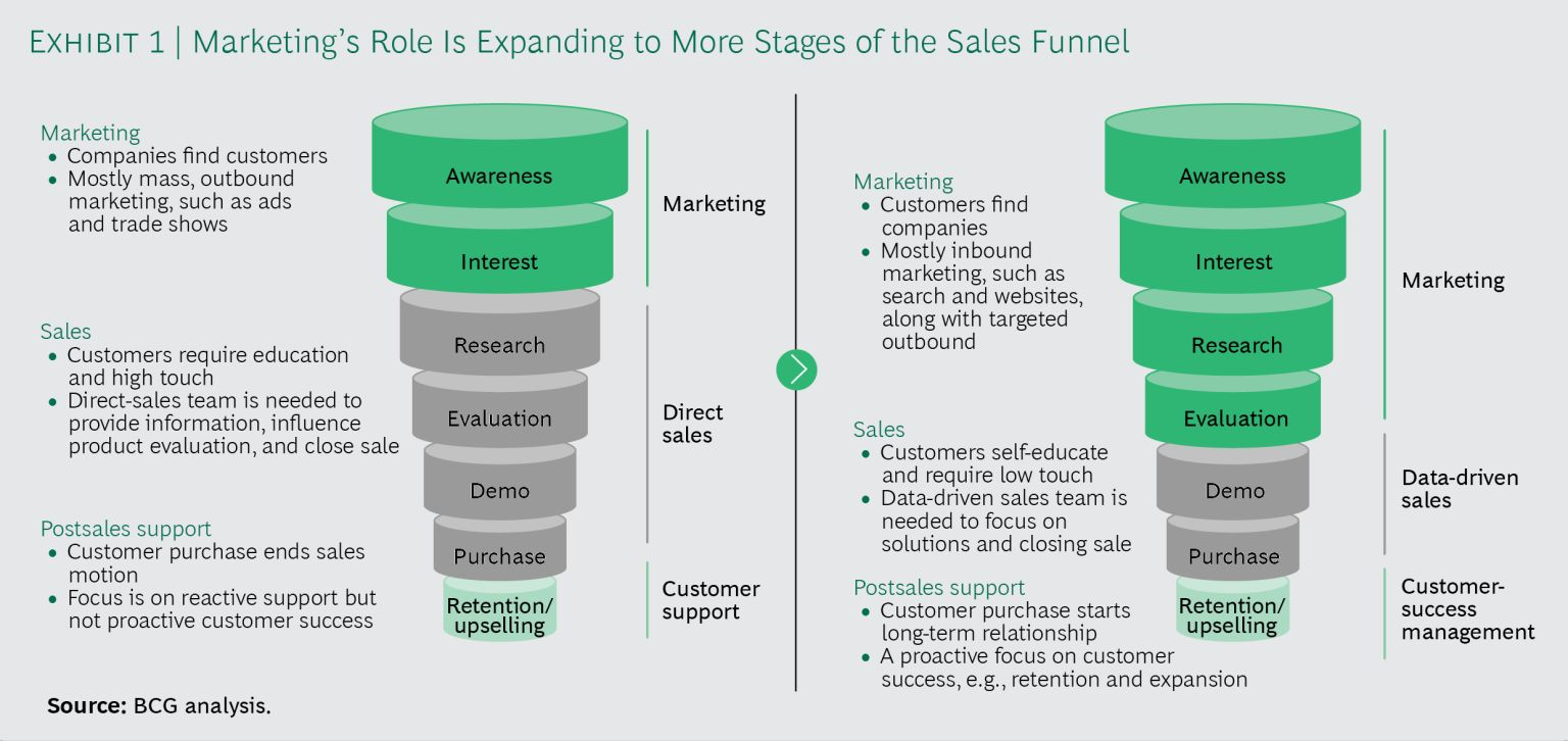 BCG Sales Funnel